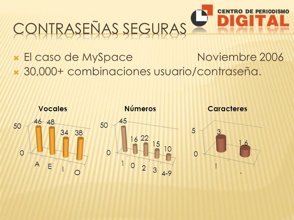El caso de MySpace Noviembre 2006 30,000+ combinaciones usuario/contraseña.