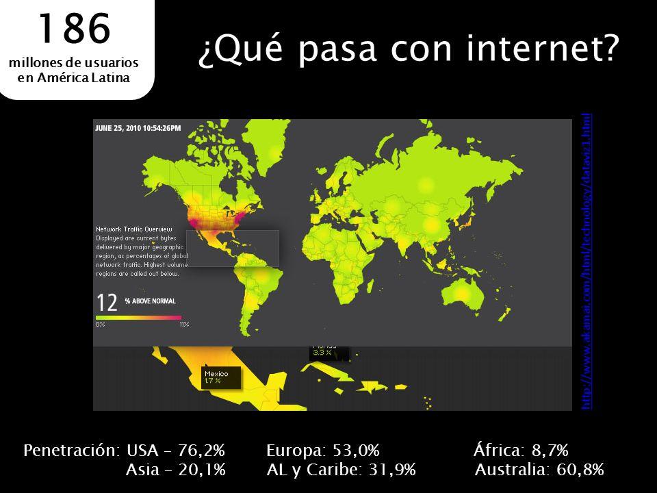 ¿Qué pasa con internet? 186 millones de usuarios en América Latina Penetración: USA – 76,2% Europa: 53,0% África: 8,7% Asia – 20,1% AL y Caribe: 31,9%