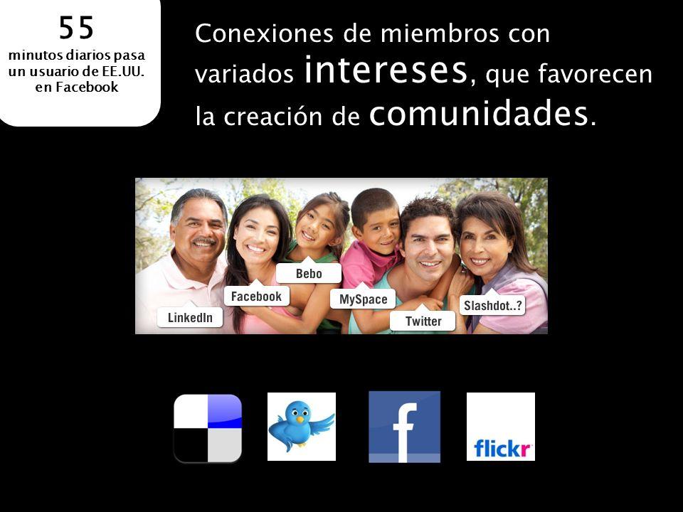 Conexiones de miembros con variados intereses, que favorecen la creación de comunidades. 55 minutos diarios pasa un usuario de EE.UU. en Facebook