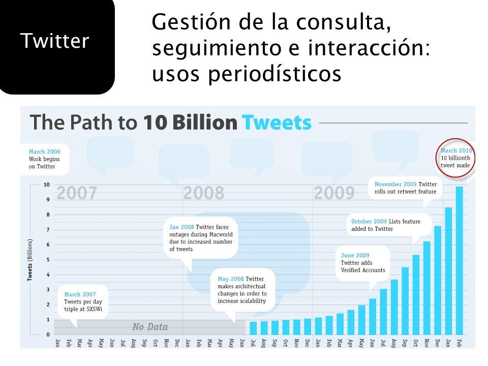 Gestión de la consulta, seguimiento e interacción: usos periodísticos Twitter
