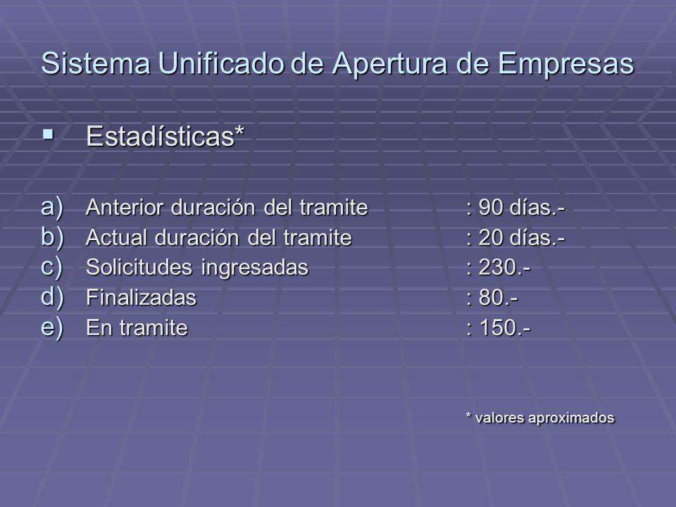 Sistema Unificado de Apertura de Empresas Estadísticas* Estadísticas* a) Anterior duración del tramite : 90 días.- b) Actual duración del tramite : 20