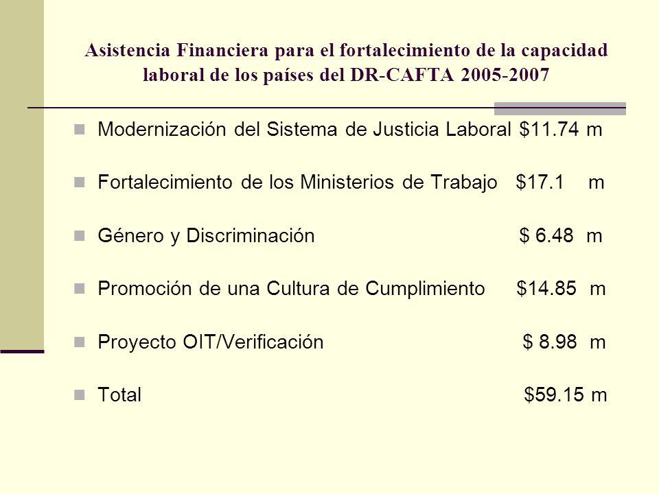 Asistencia Financiera para el fortalecimiento de la capacidad laboral de los países del DR-CAFTA 2005-2007 Modernización del Sistema de Justicia Laboral $11.74 m Fortalecimiento de los Ministerios de Trabajo $17.1 m Género y Discriminación $ 6.48 m Promoción de una Cultura de Cumplimiento $14.85 m Proyecto OIT/Verificación $ 8.98 m Total $59.15 m