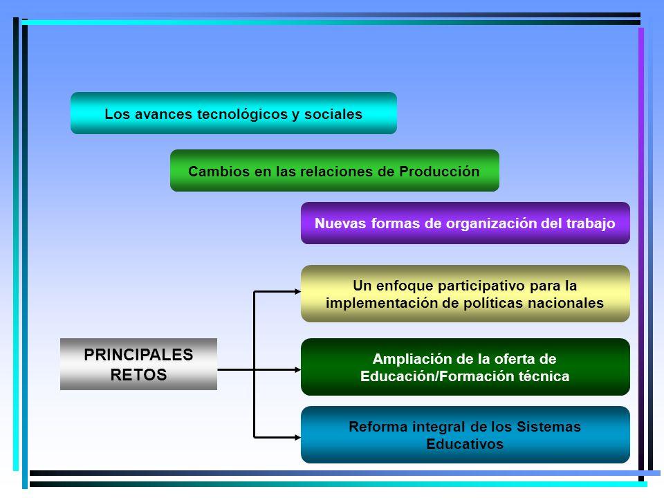 2 Los avances tecnológicos y sociales Cambios en las relaciones de Producción Nuevas formas de organización del trabajo PRINCIPALES RETOS Un enfoque participativo para la implementación de políticas nacionales Ampliación de la oferta de Educación/Formación técnica Reforma integral de los Sistemas Educativos