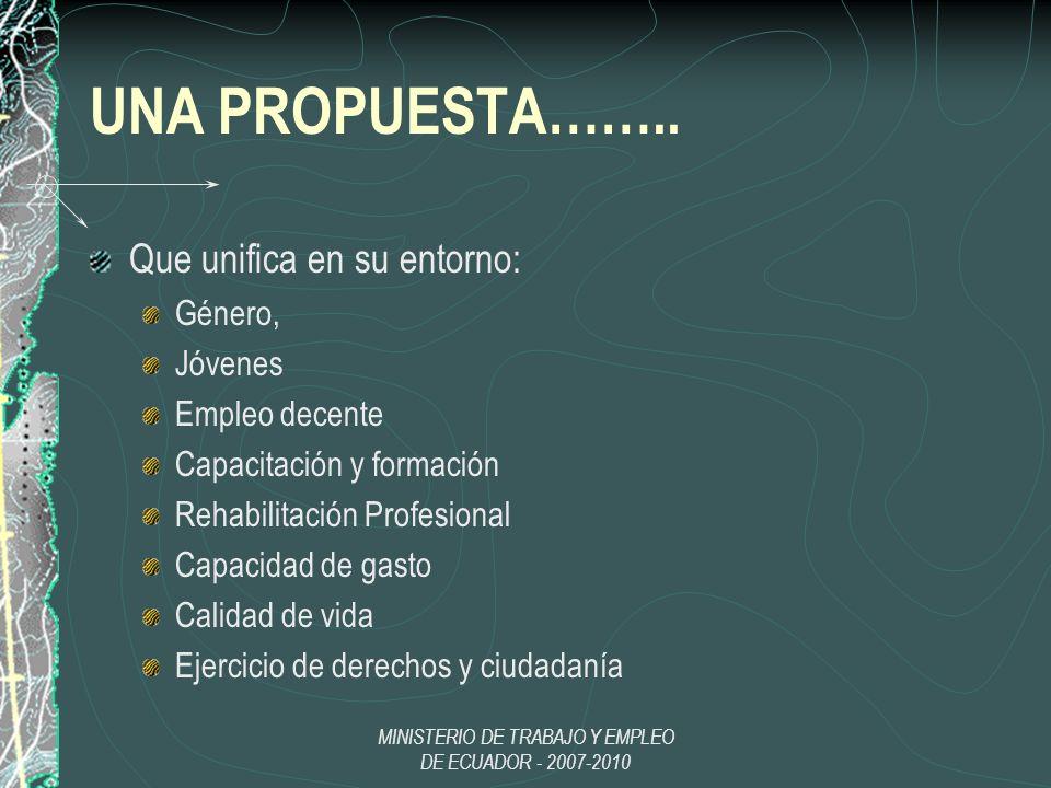 MINISTERIO DE TRABAJO Y EMPLEO DE ECUADOR - 2007-2010 UNA PROPUESTA…….. Que unifica en su entorno: Género, Jóvenes Empleo decente Capacitación y forma