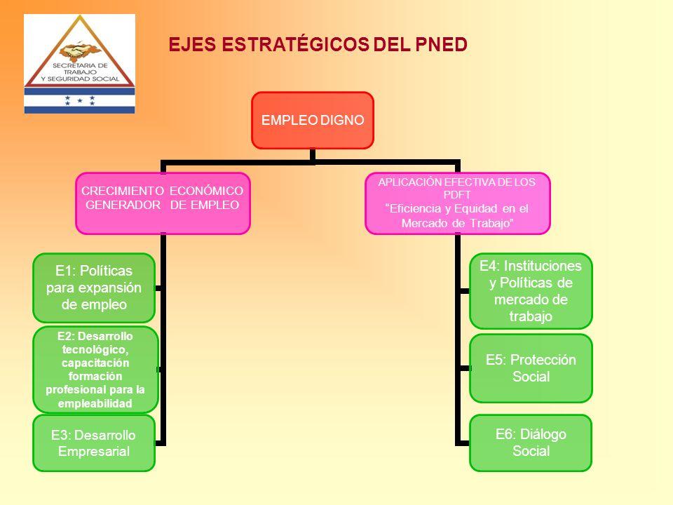 AVANCES DEL PLAN NACIONAL PARA LA GENERACIÓN DE EMPLEO DIGNO (PNED) Descripci ó n AVANCESACCIONES PENDIENTES IMPACTO Pol í tica de Empleo en base al Plan Nacional de Empleo Digno (Decreto PCM-05 2007) -Honduras primer pa í s en la regi ó n con un PNED, seleccionado por OIT como modelo piloto.