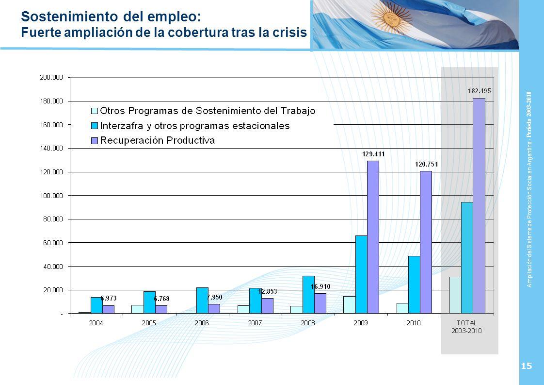 Ampliación del Sistema de Protección Social en Argentina - Período 2003-2010 15 Sostenimiento del empleo: Fuerte ampliación de la cobertura tras la cr