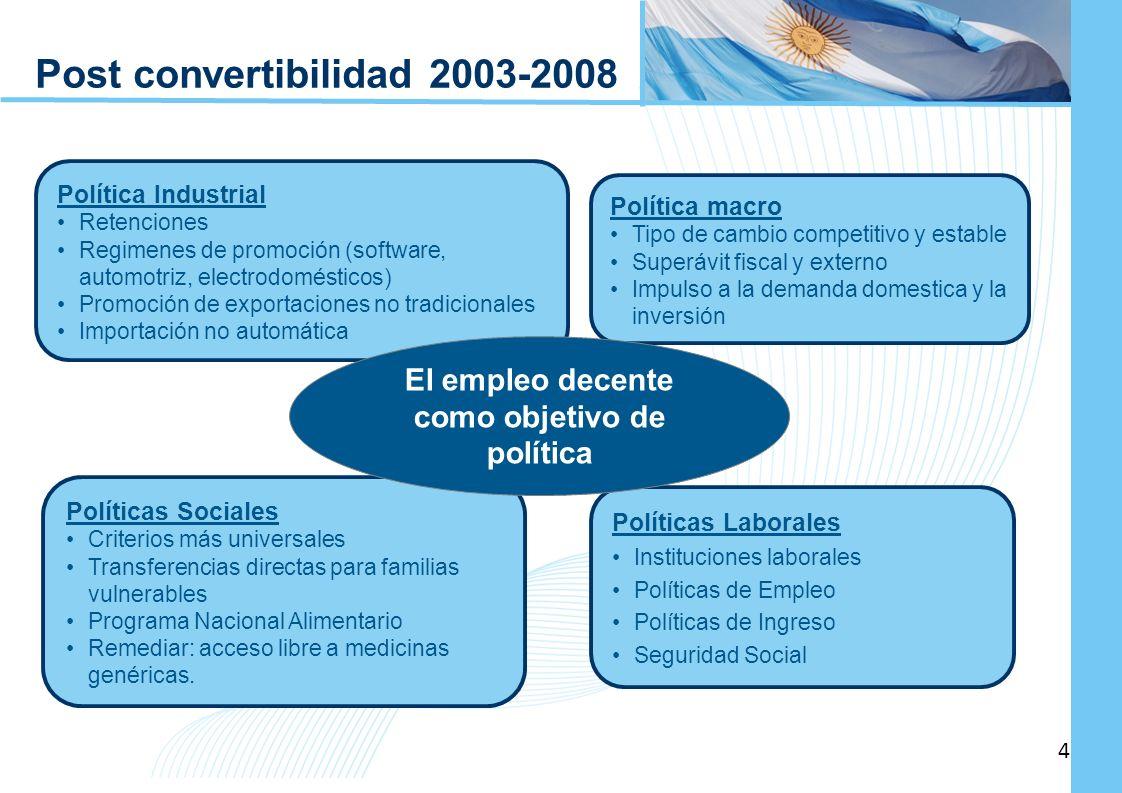 Ampliación del Sistema de Protección Social en Argentina - Período 2003-2010 4 4 Post convertibilidad 2003-2008 Política Industrial Retenciones Regime