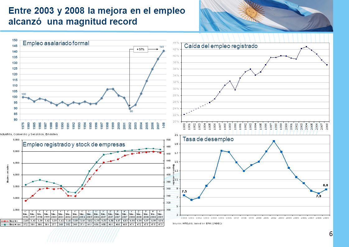 Ampliación del Sistema de Protección Social en Argentina - Período 2003-2010 6 6 Entre 2003 y 2008 la mejora en el empleo alcanzó una magnitud record