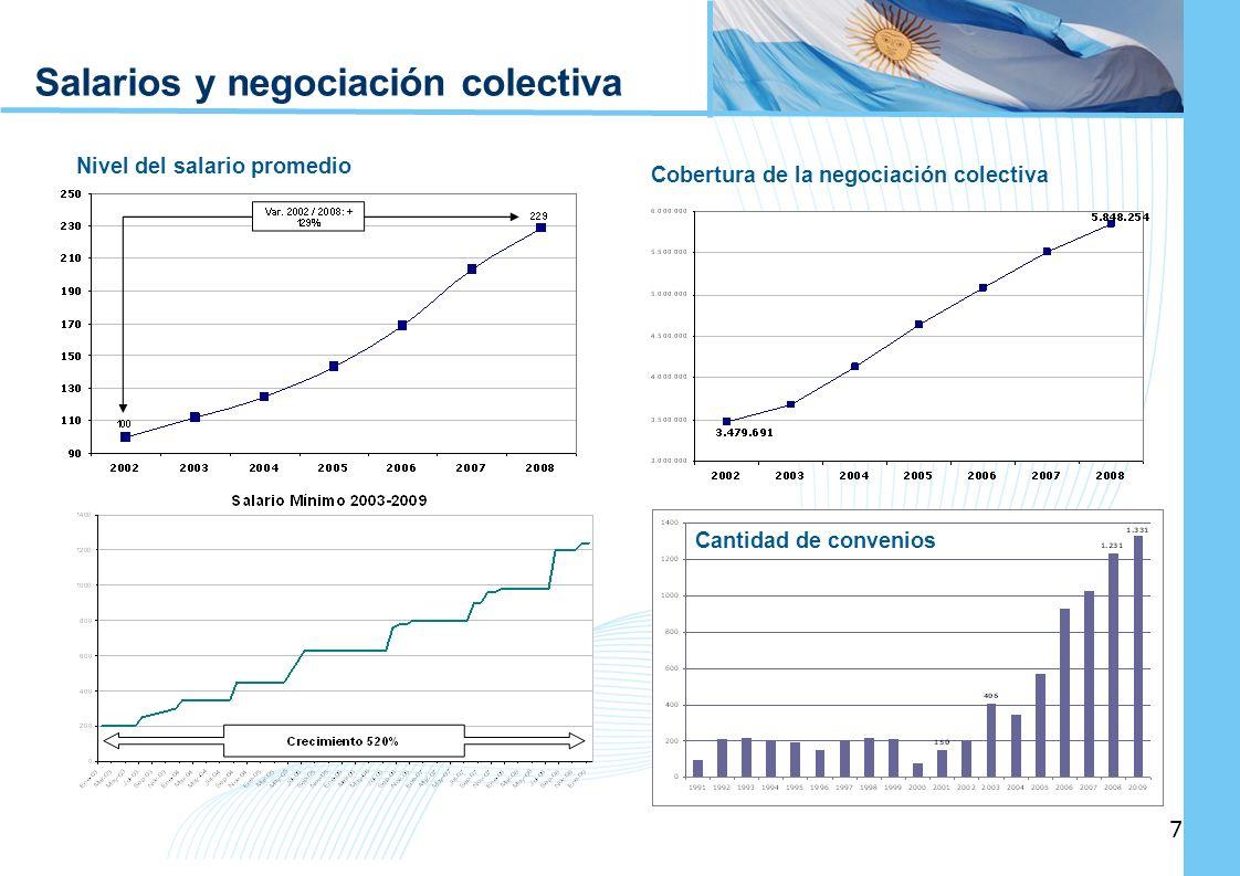 Ampliación del Sistema de Protección Social en Argentina - Período 2003-2010 7 7 Salarios y negociación colectiva Cobertura de la negociación colectiv