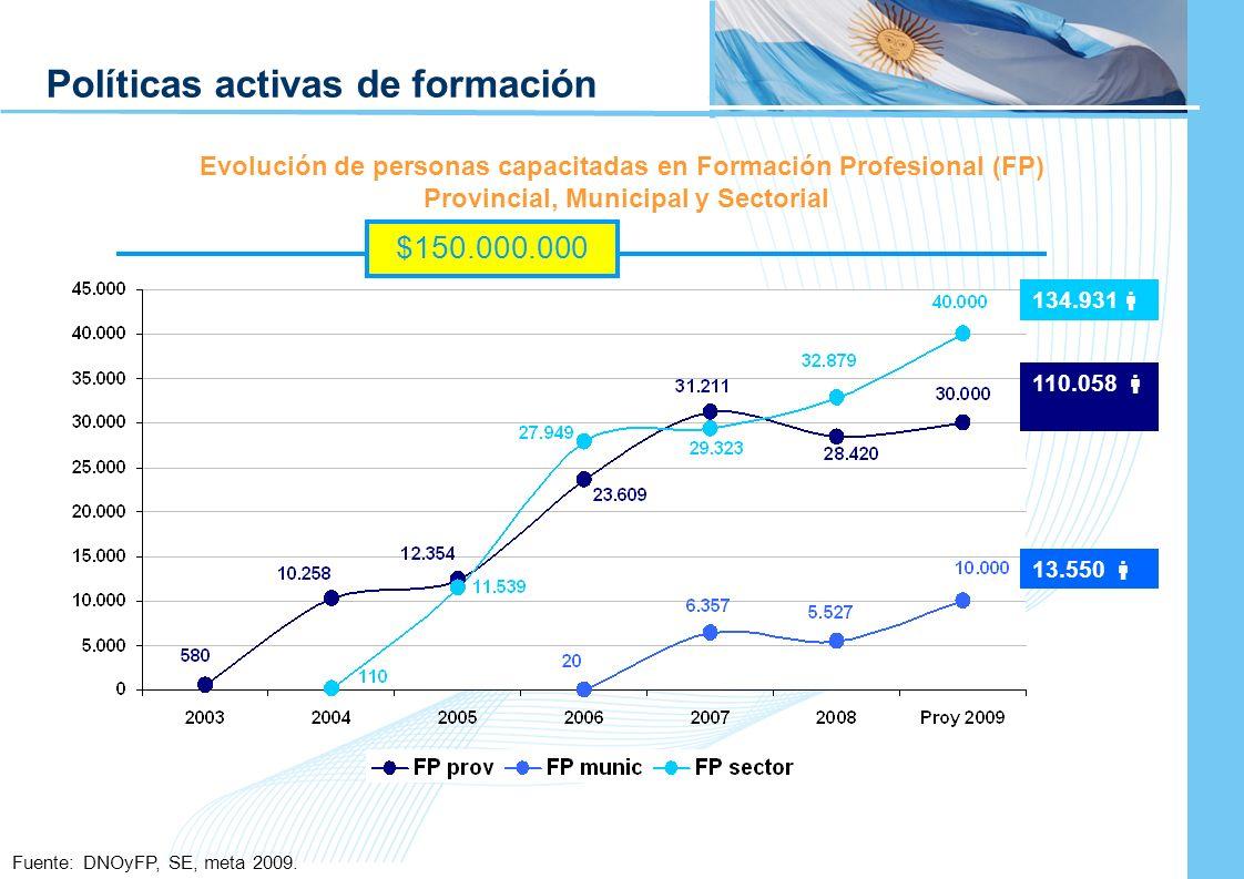 Ampliación del Sistema de Protección Social en Argentina - Período 2003-2010 8 Evolución de personas capacitadas en Formación Profesional (FP) Provinc