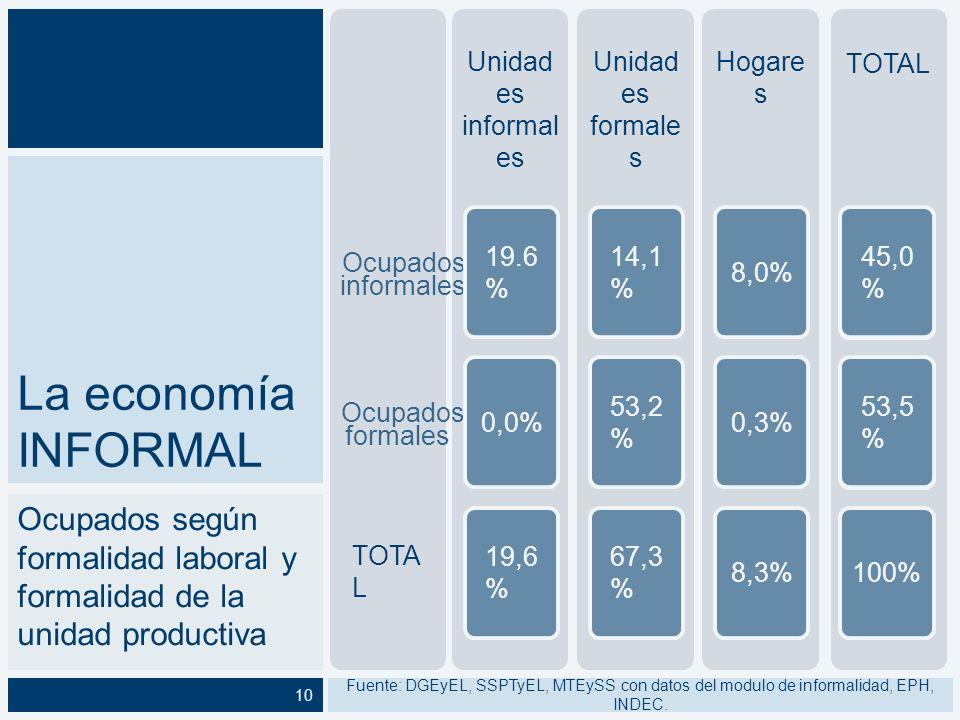 Distribución del trabajo informal Unidades formales, informales y hogares Fuente: DGEyEL, SSPTyEL, MTEySS con datos de EPH, INDEC11