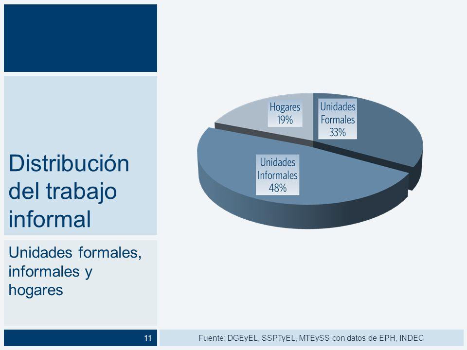 Característi cas generales del trabajo informal Según sexo Fuente: DGEyEL, SSPTyEL, MTEySS con datos de EPH, INDEC12