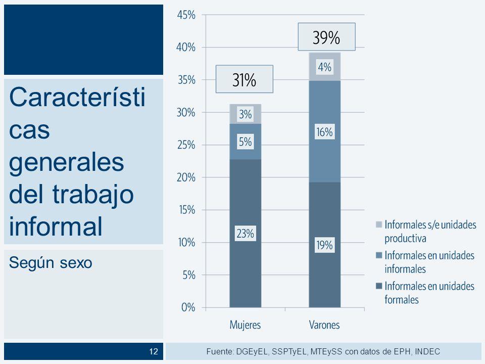 Característi cas generales del trabajo informal Según edad 32 % 55 % Fuente: DGEyEL, SSPTyEL, MTEySS con datos de EPH, INDEC13