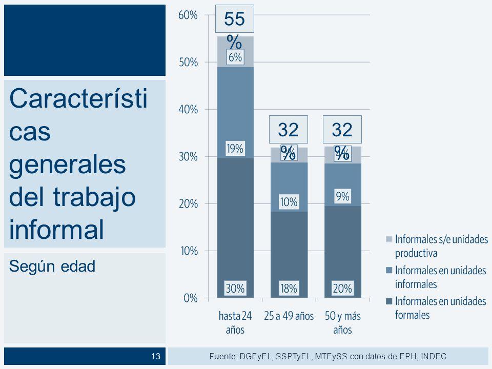 Característica s generales del trabajo informal Según nivel educativo 32 % 51 % 29 % 51 % 17 % Fuente: DGEyEL, SSPTyEL, MTEySS con datos de EPH, INDEC14