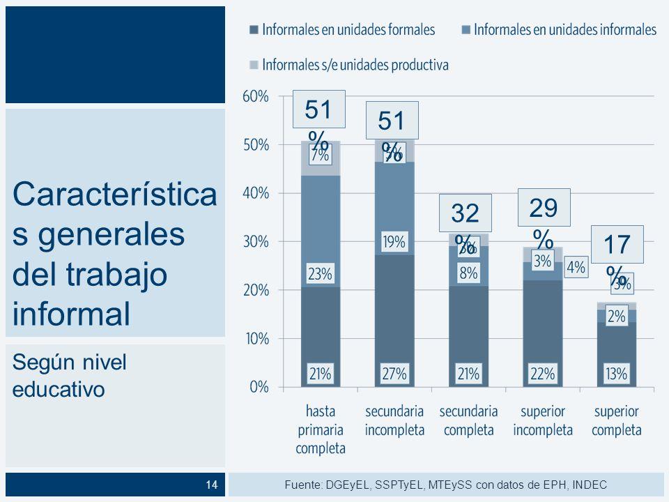 Característica s generales del trabajo informal Según rama Fuente: DGEyEL, SSPTyEL, MTEySS con datos de EPH, INDEC15