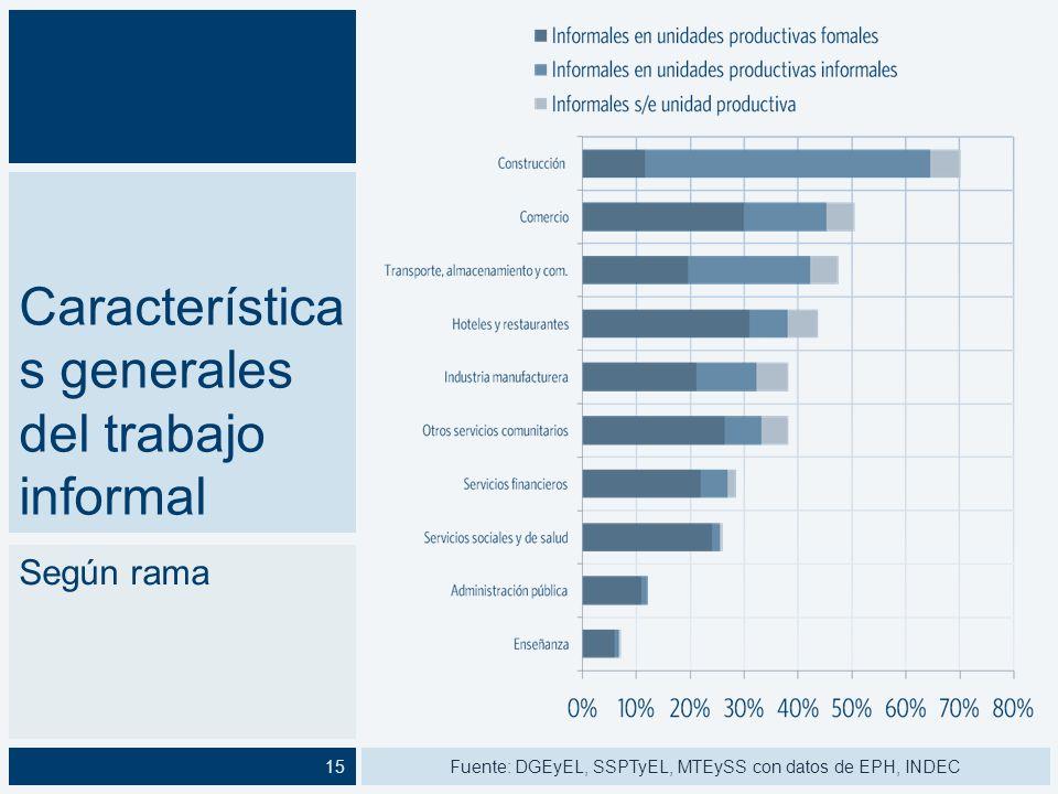 Característica s generales del trabajo informal Según tamaño 73 % 11 % 38 % Fuente: DGEyEL, SSPTyEL, MTEySS con datos de EPH, INDEC16