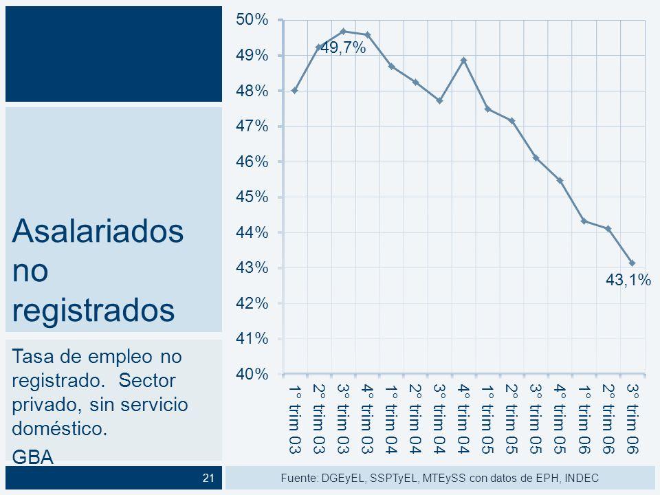 Proporción de empleo creado según situación registral 1990-2001 - Convertibilidad 2003-2006 – Pos- convertibilidad Fuente: DGEyEL, SSPTyEL, MTEySS con datos de EPH, INDEC22