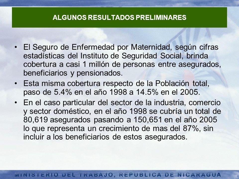 ALGUNOS RESULTADOS PRELIMINARES El Seguro de Enfermedad por Maternidad, según cifras estadísticas del Instituto de Seguridad Social, brinda cobertura