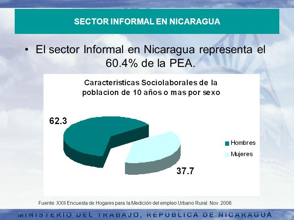 SECTOR INFORMAL EN NICARAGUA El sector Informal en Nicaragua representa el 60.4% de la PEA. Fuente: XXII Encuesta de Hogares para la Medición del empl