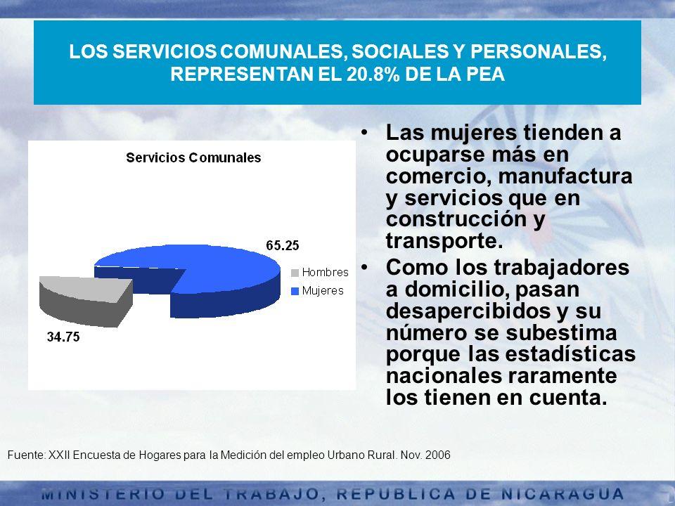 LOS SERVICIOS COMUNALES, SOCIALES Y PERSONALES, REPRESENTAN EL 20.8% DE LA PEA mujeresLas mujeres tienden a ocuparse más en comercio, manufactura y se