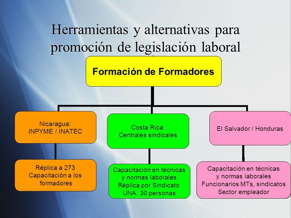 Herramientas y alternativas para promoción de legislación laboral Formación de Formadores Nicaragua: INPYME / INATEC Réplica a 273 Capacitación a los