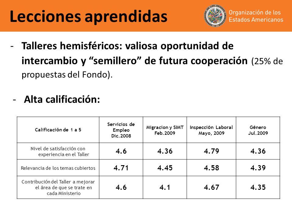 Lecciones aprendidas -Talleres hemisféricos: valiosa oportunidad de intercambio y semillero de futura cooperación (25% de propuestas del Fondo). Calif