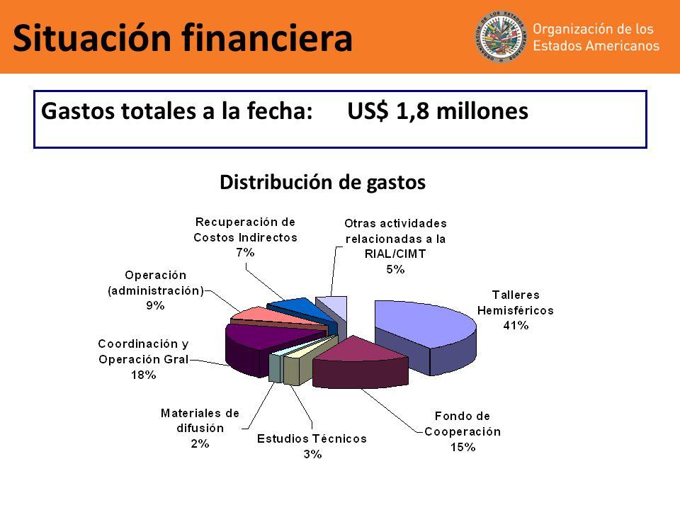 Situación financiera Gastos totales a la fecha:US$ 1,8 millones Distribución de gastos