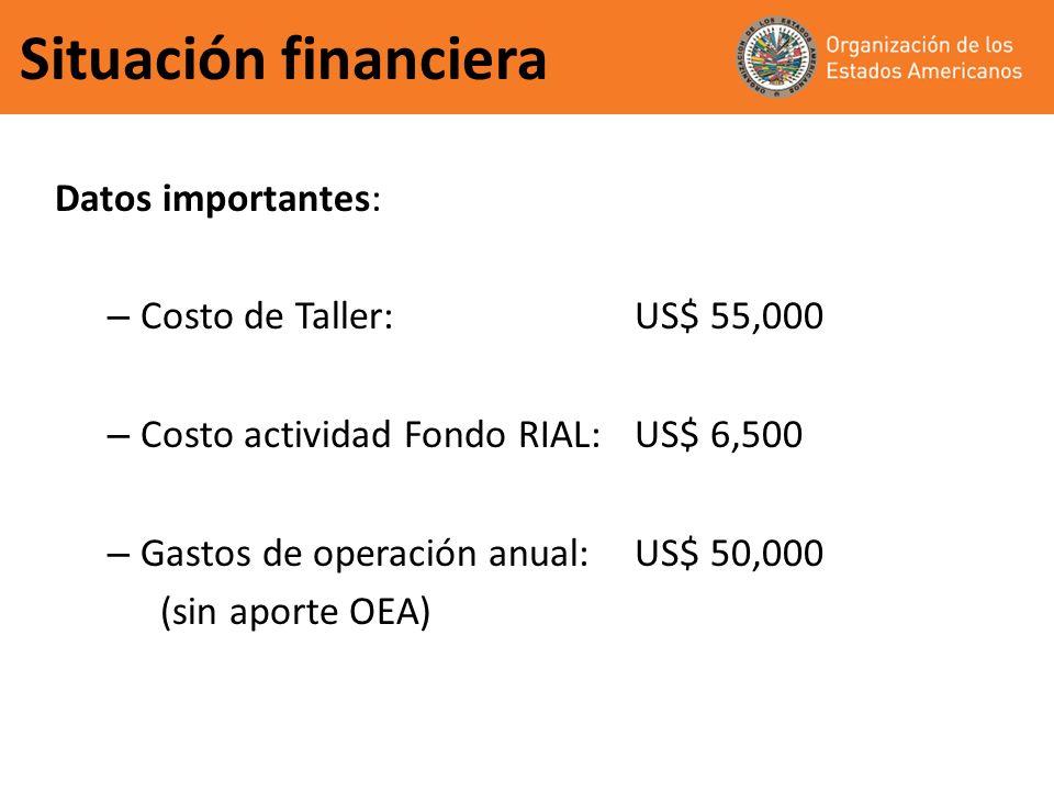 Situación financiera Datos importantes: – Costo de Taller:US$ 55,000 – Costo actividad Fondo RIAL:US$ 6,500 – Gastos de operación anual:US$ 50,000 (sin aporte OEA)
