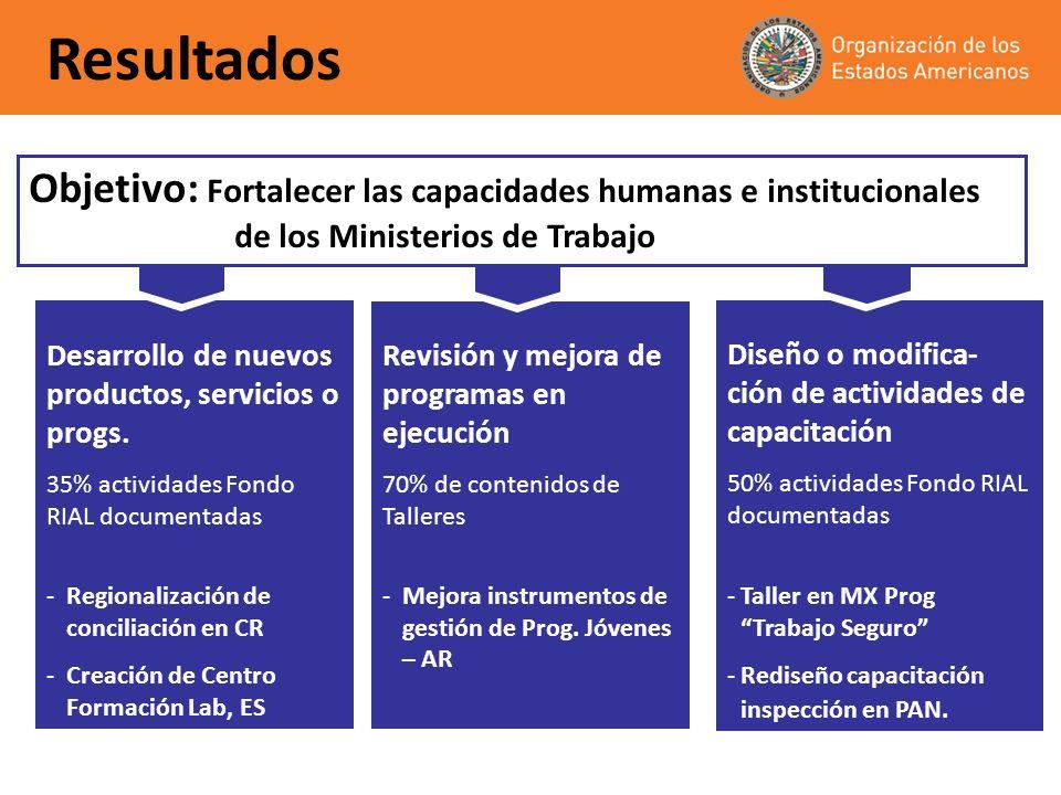 Resultados Diseño, modificación o mejora de procesos internos 60% de actividades Fondo RIAL documentadas -Reestructura sistema info estadística, GUA -Operación de Dirección de Seg.Social, PY -Modernización de Dpto.
