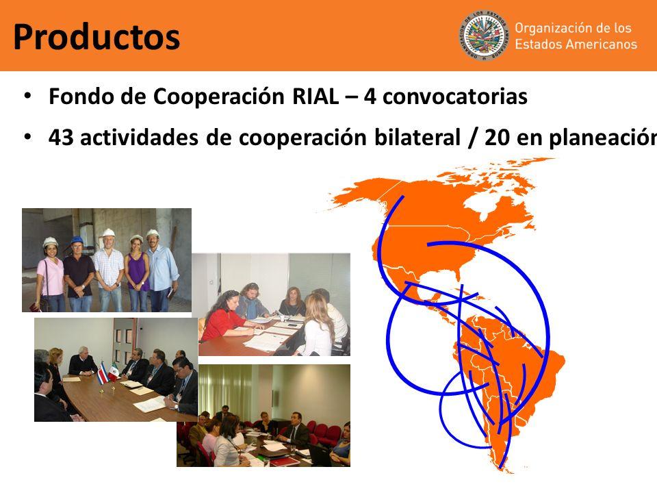 Productos Fondo de Cooperación RIAL – 4 convocatorias 43 actividades de cooperación bilateral / 20 en planeación
