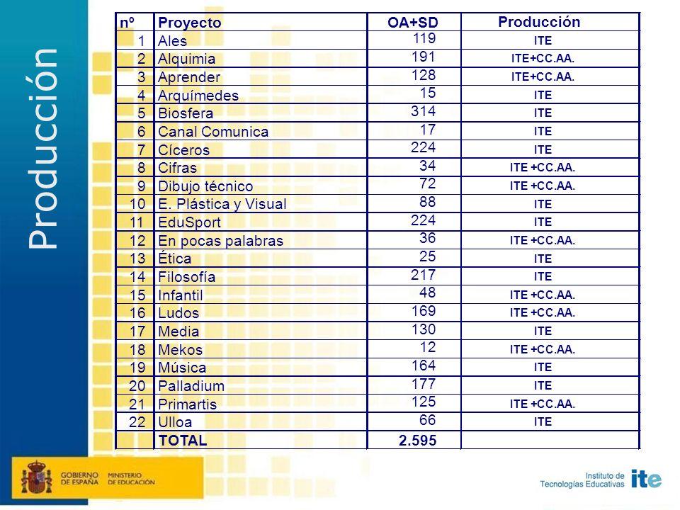 Desagregar Proyectos del ITE y las CC. AA. 22 Proyectos (n.