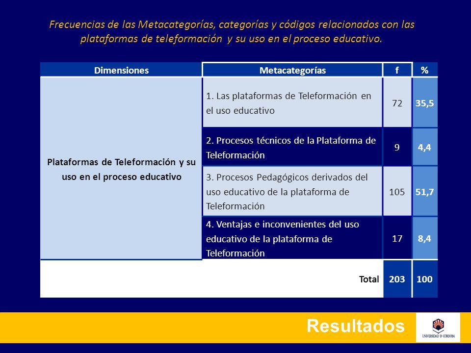 Resultados DimensionesMetacategoríasf % Plataformas de Teleformación y su uso en el proceso educativo 1. Las plataformas de Teleformación en el uso ed