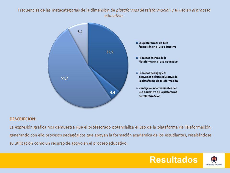 Resultados Frecuencias de las metacategorías de la dimensión de plataformas de teleformación y su uso en el proceso educativo. DESCRIPCIÓN: La expresi