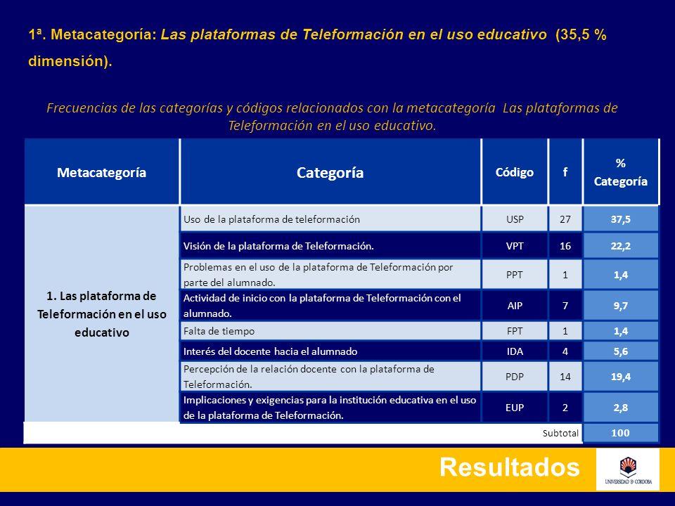 Resultados 1ª. Metacategoría: Las plataformas de Teleformación en el uso educativo (35,5 % dimensión). Metacategoría Categoría Códigof % Categoría 1.