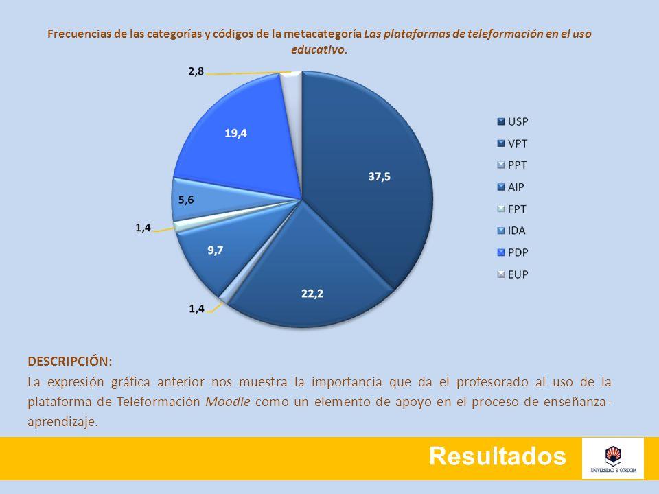 Resultados Frecuencias de las categorías y códigos de la metacategoría Las plataformas de teleformación en el uso educativo. DESCRIPCIÓN: La expresión