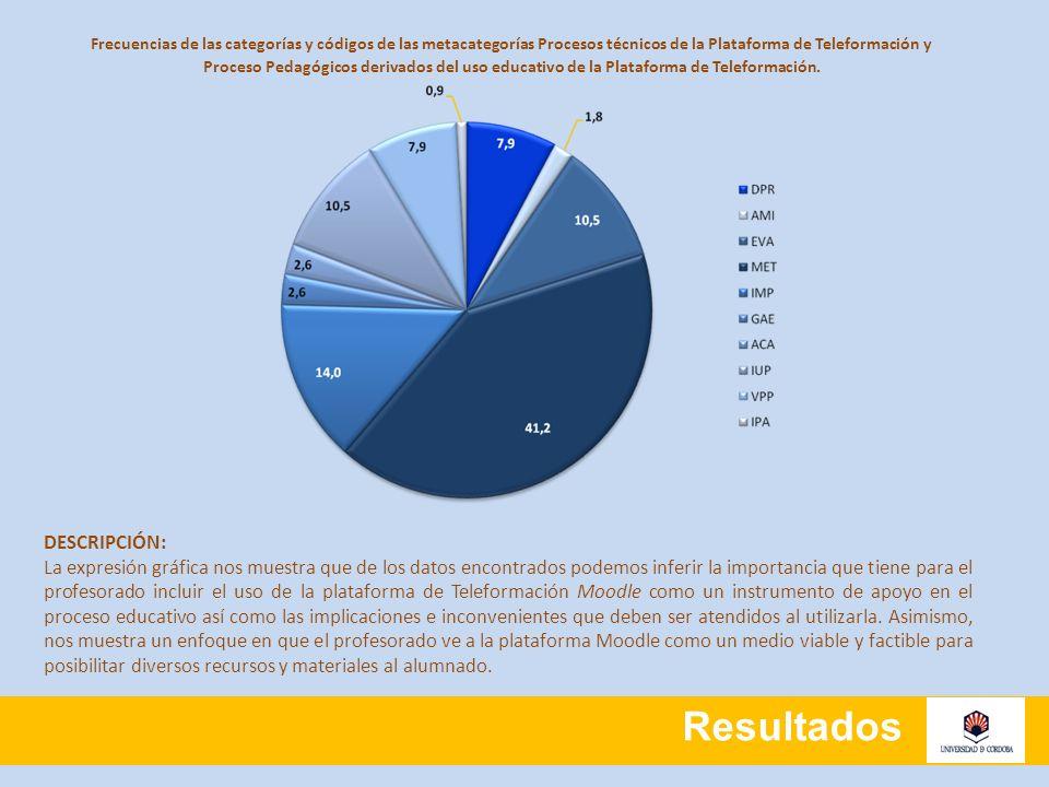 Resultados Frecuencias de las categorías y códigos de las metacategorías Procesos técnicos de la Plataforma de Teleformación y Proceso Pedagógicos der
