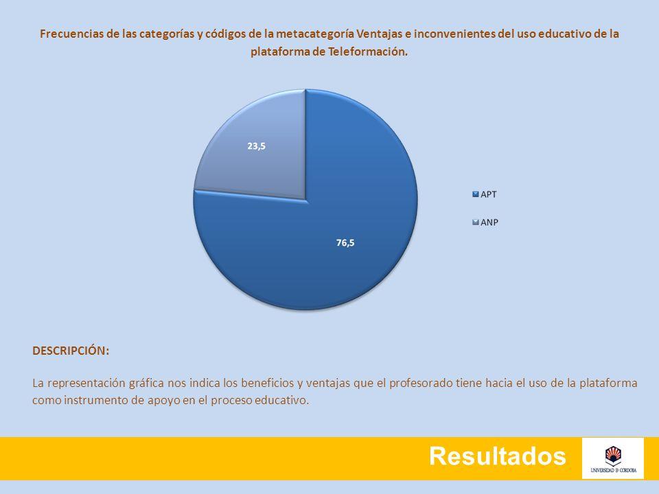 Resultados Frecuencias de las categorías y códigos de la metacategoría Ventajas e inconvenientes del uso educativo de la plataforma de Teleformación.