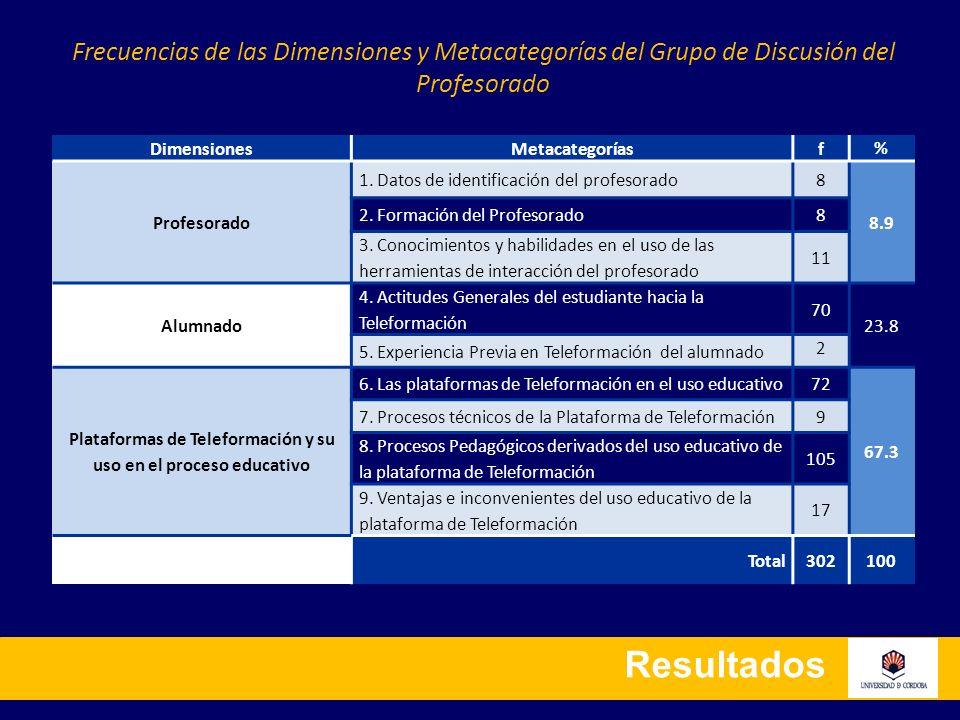 Resultados DimensionesMetacategoríasf % Profesorado 1. Datos de identificación del profesorado8 8.9 2. Formación del Profesorado8 3. Conocimientos y h
