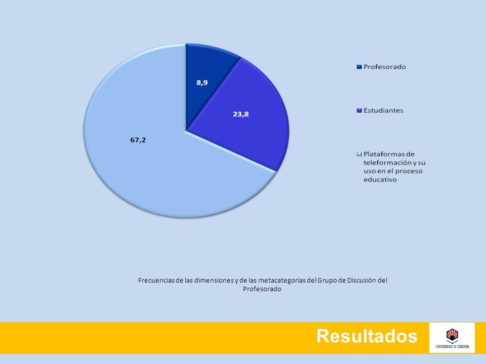 Resultados Dimensión: Plataformas de Teleformación y su uso en el proceso educativo Esta dimensión representa el 67,2 % de las tres dimensiones del Grupo de Discusión del profesorado.