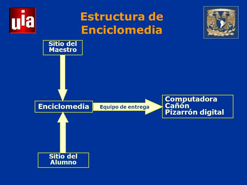 Computadora Cañón Pizarrón digital Enciclomedia Sitio del Maestro Sitio del Alumno Equipo de entrega Estructura de Enciclomedia