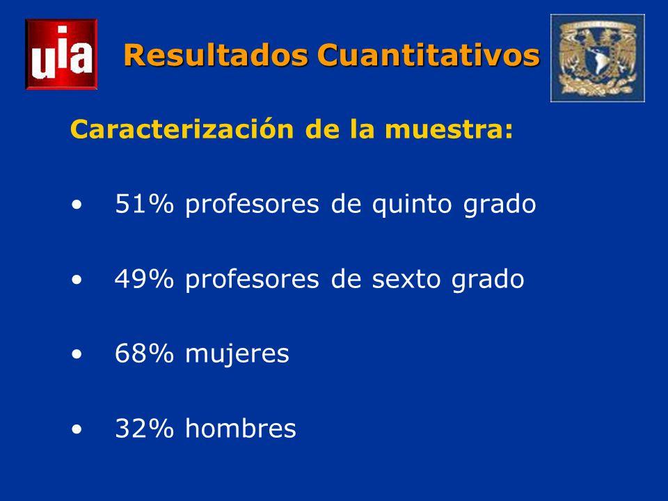 Resultados Cuantitativos Caracterización de la muestra: 51% profesores de quinto grado 49% profesores de sexto grado 68% mujeres 32% hombres