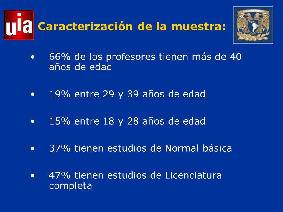 Caracterización de la muestra: 66% de los profesores tienen más de 40 años de edad 19% entre 29 y 39 años de edad 15% entre 18 y 28 años de edad 37% tienen estudios de Normal básica 47% tienen estudios de Licenciatura completa