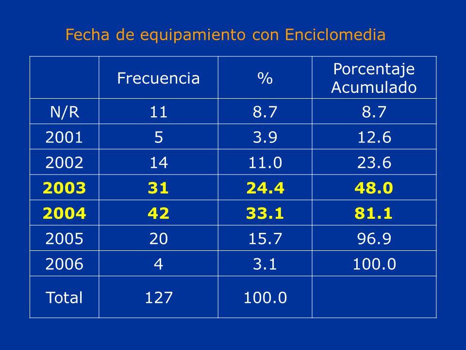 Fecha de equipamiento con Enciclomedia Frecuencia% Porcentaje Acumulado N/R118.7 200153.912.6 20021411.023.6 20033124.448.0 20044233.181.1 20052015.796.9 200643.1100.0 Total127100.0