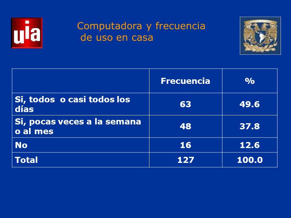 Computadora y frecuencia de uso en casa Frecuencia% Si, todos o casi todos los días 6349.6 Si, pocas veces a la semana o al mes 4837.8 No1612.6 Total127100.0