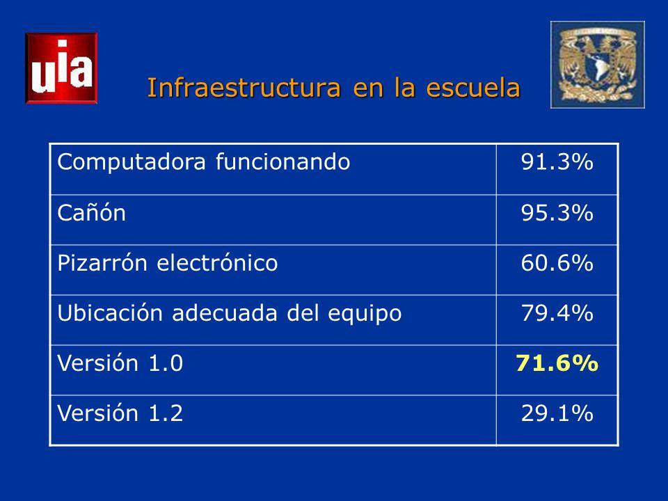 Infraestructura en la escuela Computadora funcionando91.3% Cañón95.3% Pizarrón electrónico60.6% Ubicación adecuada del equipo79.4% Versión 1.071.6% Versión 1.229.1%