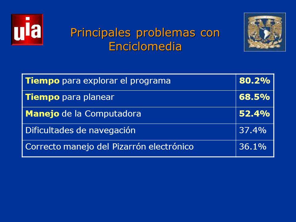 Principales problemas con Enciclomedia Tiempo para explorar el programa80.2% Tiempo para planear68.5% Manejo de la Computadora52.4% Dificultades de navegación37.4% Correcto manejo del Pizarrón electrónico36.1%