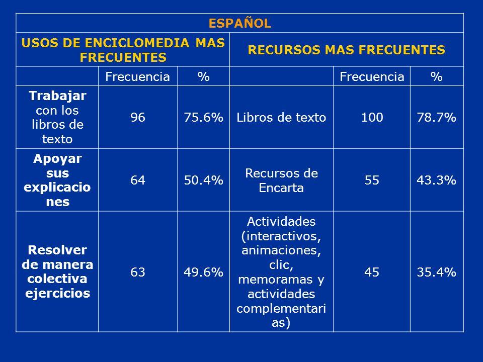 ESPAÑOL USOS DE ENCICLOMEDIA MAS FRECUENTES RECURSOS MAS FRECUENTES Frecuencia% % Trabajar con los libros de texto 9675.6%Libros de texto10078.7% Apoyar sus explicacio nes 6450.4% Recursos de Encarta 5543.3% Resolver de manera colectiva ejercicios 6349.6% Actividades (interactivos, animaciones, clic, memoramas y actividades complementari as) 4535.4%