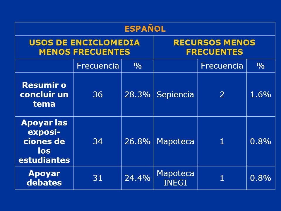 ESPAÑOL USOS DE ENCICLOMEDIA MENOS FRECUENTES RECURSOS MENOS FRECUENTES Frecuencia% % Resumir o concluir un tema 3628.3%Sepiencia21.6% Apoyar las exposi- ciones de los estudiantes 3426.8%Mapoteca10.8% Apoyar debates 3124.4% Mapoteca INEGI 10.8%