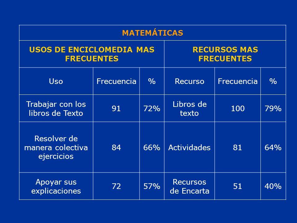 MATEMÁTICAS USOS DE ENCICLOMEDIA MAS FRECUENTES RECURSOS MAS FRECUENTES UsoFrecuencia%RecursoFrecuencia% Trabajar con los libros de Texto 9172% Libros de texto 10079% Resolver de manera colectiva ejercicios 8466%Actividades8164% Apoyar sus explicaciones 7257% Recursos de Encarta 5140%