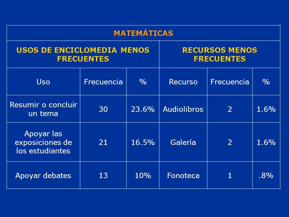 MATEMÁTICAS USOS DE ENCICLOMEDIA MENOS FRECUENTES RECURSOS MENOS FRECUENTES UsoFrecuencia%RecursoFrecuencia% Resumir o concluir un tema 3023.6%Audiolibros21.6% Apoyar las exposiciones de los estudiantes 2116.5%Galería21.6% Apoyar debates1310%Fonoteca1.8%